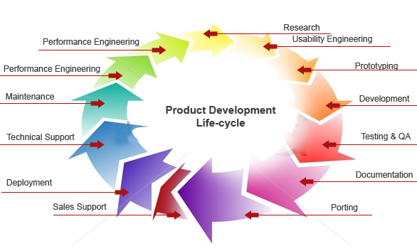 Product Lifecycle Management The Financial Side Metadna